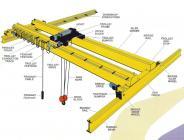 EOT Cranes, Chain & Rope Hoists, Gear Motors Drives, KBK, Bus Bar Cranes Spares & Accessories, Rails